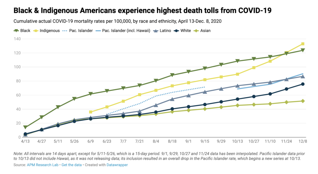 Chart shows that black & indigenous americans experience highest death tolls from covid-19. Source: https://www. Apmresearchlab. Org/covid/deaths-by-race