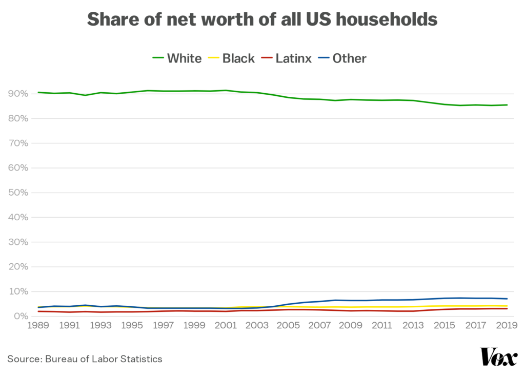 Line chart shows the share of net worth of all u. S. Households from 1989-2019. In 2019, white americans held 85. 5% of the country's net worth; black americans, held 4. 2%. (data source: https://www. Vox. Com/2020/6/17/21284527/systemic-racism-black-americans-9-charts-explained)